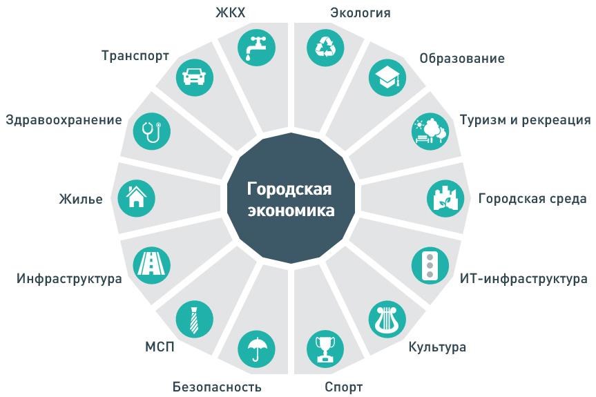 https://xn--90ab5f.xn--p1ai/usr/content/biznesu/gorodskaja-ekonomika/img-3.jpg